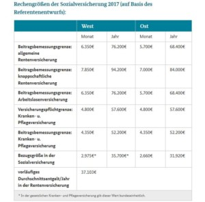 bmas-rechengroessen-sozialversicherung-2017-bmas-de-sc-wichert